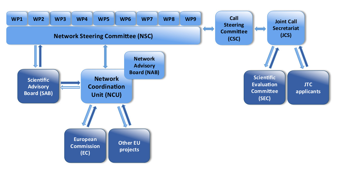 cancer research organisational structure